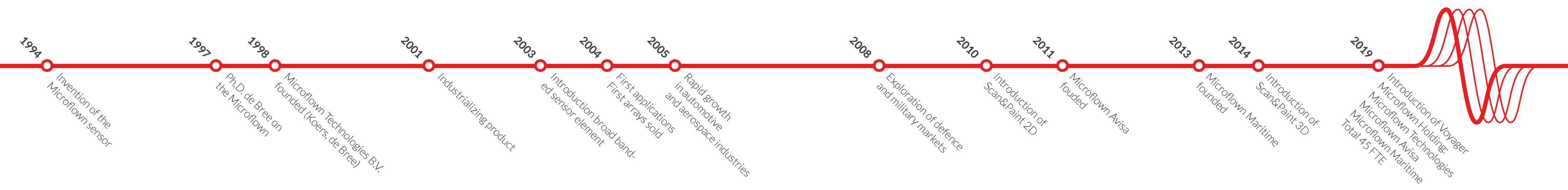 Timeline_MFT.png